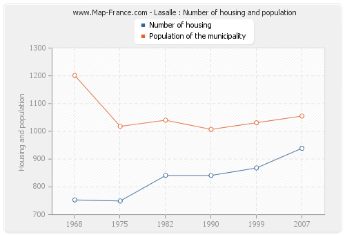 Lasalle : Number of housing and population
