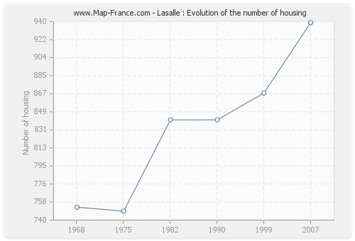 Lasalle : Evolution of the number of housing