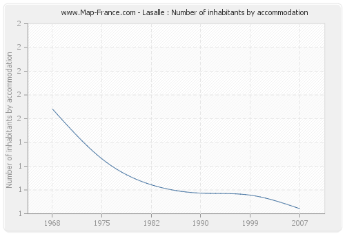 Lasalle : Number of inhabitants by accommodation