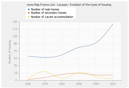 Lecques : Evolution of the types of housing