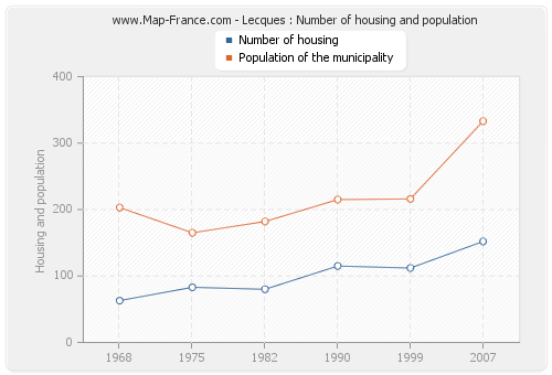 Lecques : Number of housing and population