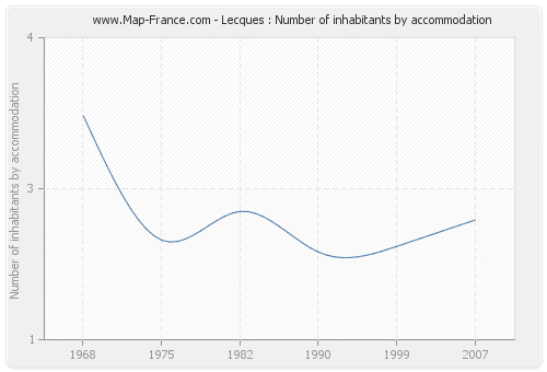 Lecques : Number of inhabitants by accommodation