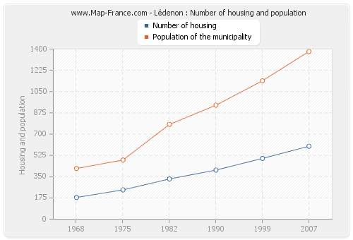 Lédenon : Number of housing and population
