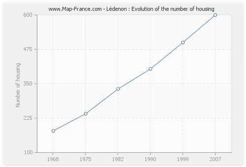 Lédenon : Evolution of the number of housing