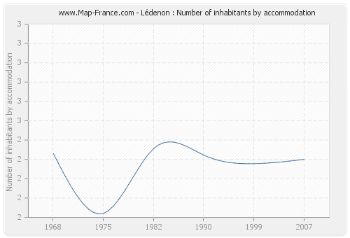 Lédenon : Number of inhabitants by accommodation