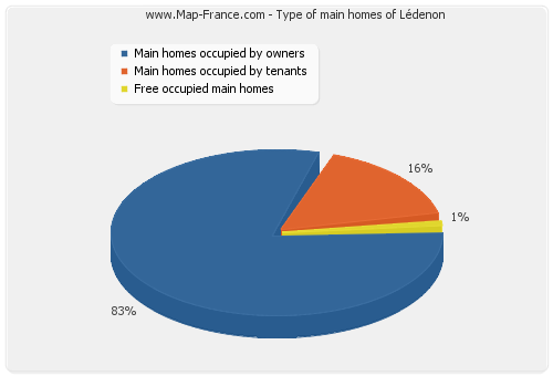 Type of main homes of Lédenon