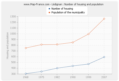 Lédignan : Number of housing and population