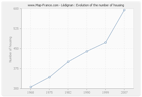 Lédignan : Evolution of the number of housing
