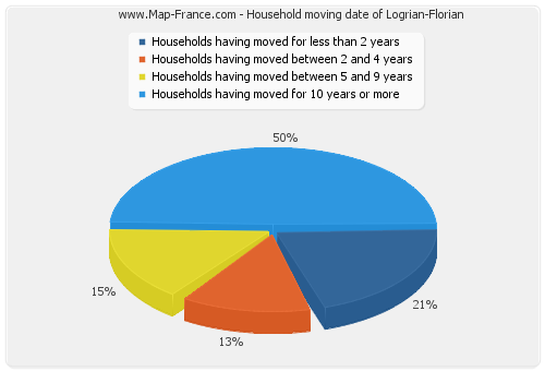 Household moving date of Logrian-Florian