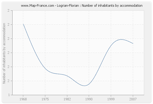 Logrian-Florian : Number of inhabitants by accommodation