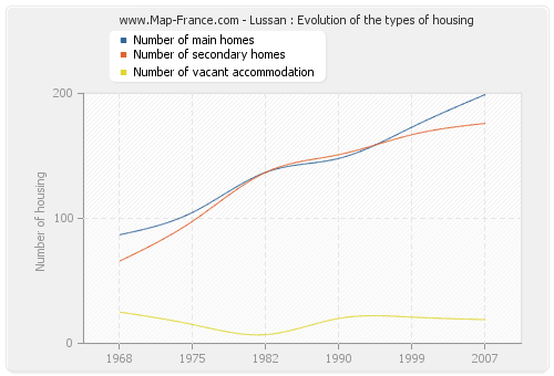 Lussan : Evolution of the types of housing