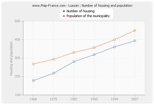 Lussan : Number of housing and population