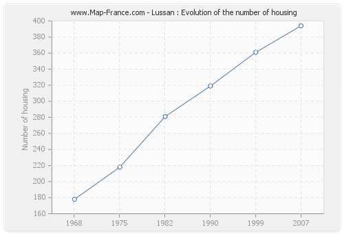 Lussan : Evolution of the number of housing