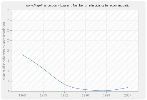 Lussan : Number of inhabitants by accommodation