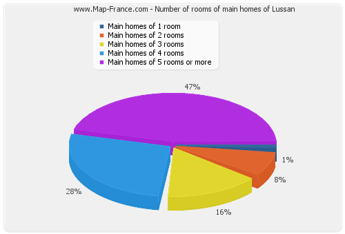 Number of rooms of main homes of Lussan