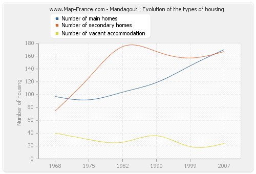 Mandagout : Evolution of the types of housing