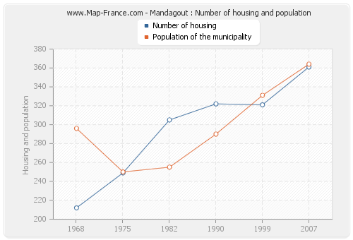 Mandagout : Number of housing and population