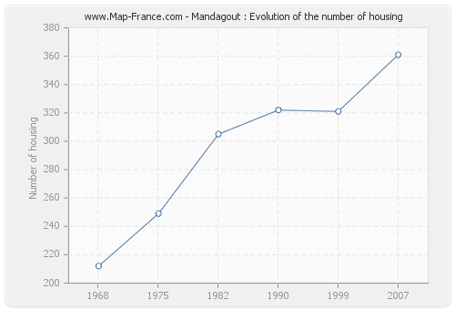 Mandagout : Evolution of the number of housing