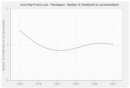 Mandagout : Number of inhabitants by accommodation