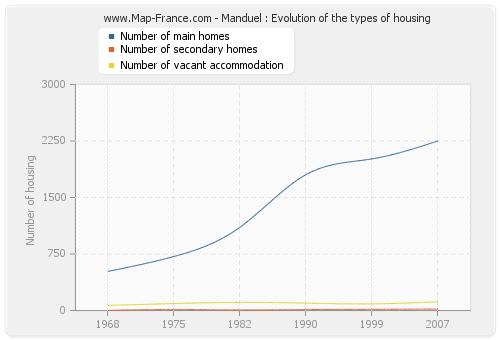 Manduel : Evolution of the types of housing