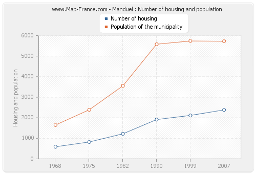 Manduel : Number of housing and population