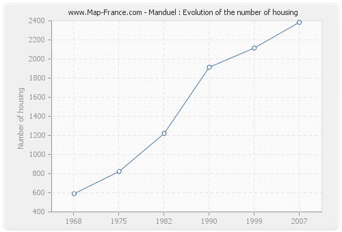 Manduel : Evolution of the number of housing
