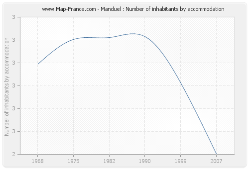 Manduel : Number of inhabitants by accommodation