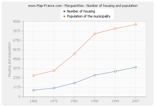 Marguerittes : Number of housing and population