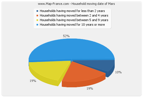 Household moving date of Mars
