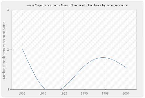 Mars : Number of inhabitants by accommodation