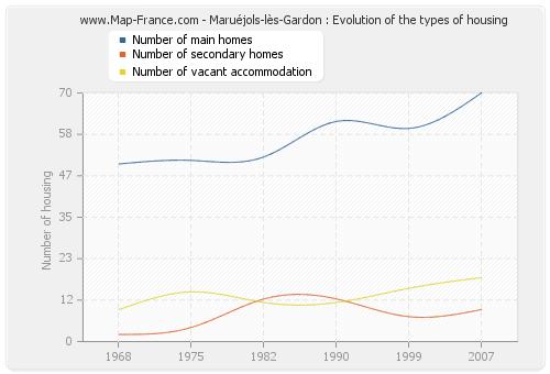 Maruéjols-lès-Gardon : Evolution of the types of housing
