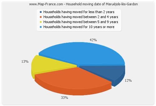 Household moving date of Maruéjols-lès-Gardon
