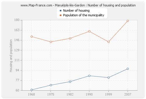 Maruéjols-lès-Gardon : Number of housing and population