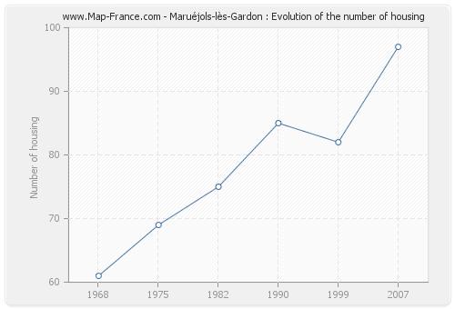 Maruéjols-lès-Gardon : Evolution of the number of housing