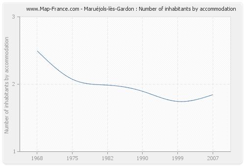 Maruéjols-lès-Gardon : Number of inhabitants by accommodation