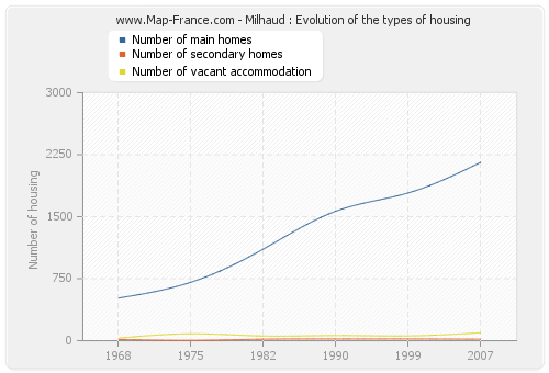 Milhaud : Evolution of the types of housing