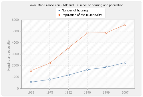 Milhaud : Number of housing and population