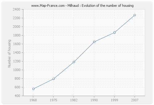 Milhaud : Evolution of the number of housing