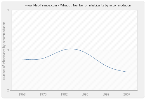 Milhaud : Number of inhabitants by accommodation