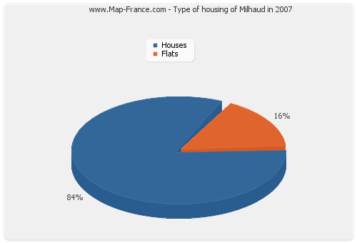 Type of housing of Milhaud in 2007