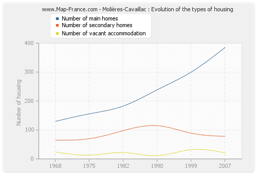 Molières-Cavaillac : Evolution of the types of housing