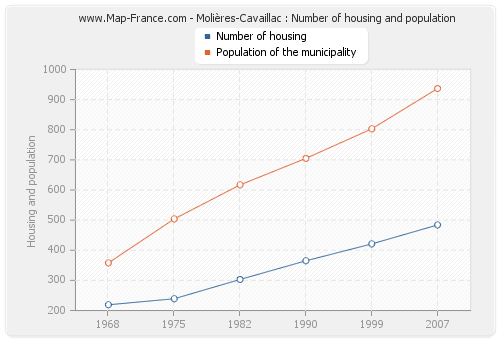 Molières-Cavaillac : Number of housing and population