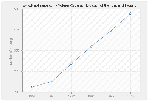 Molières-Cavaillac : Evolution of the number of housing