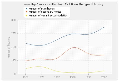 Monoblet : Evolution of the types of housing