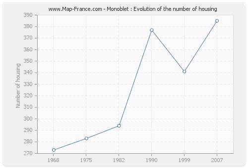 Monoblet : Evolution of the number of housing
