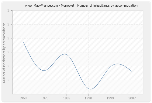 Monoblet : Number of inhabitants by accommodation