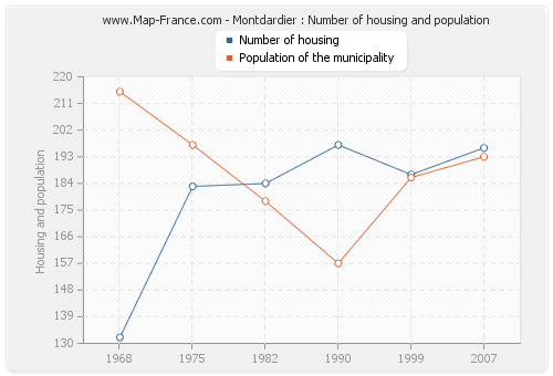 Montdardier : Number of housing and population