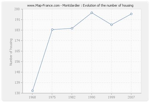 Montdardier : Evolution of the number of housing