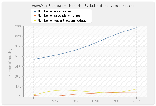 Montfrin : Evolution of the types of housing