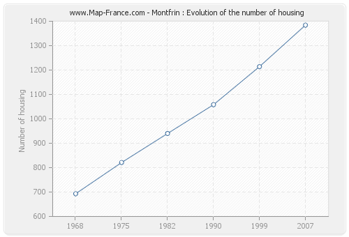 Montfrin : Evolution of the number of housing